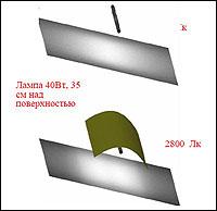 Использование рефлектора позволяет увеличить полезный световой поток в несколько раз