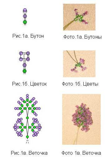 Букетик, изготовленный по первому варианту плетения веточки сирени, показан на фото 1. Бутоны и цветочки плетутся по...